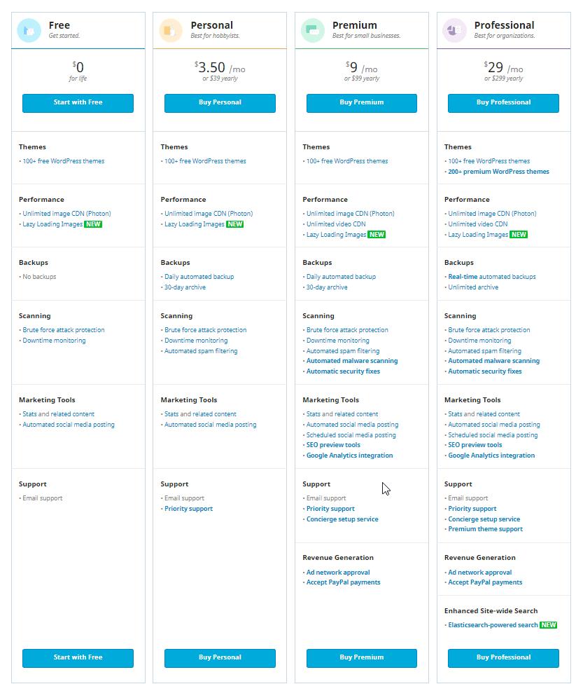 jetpack pricing plans