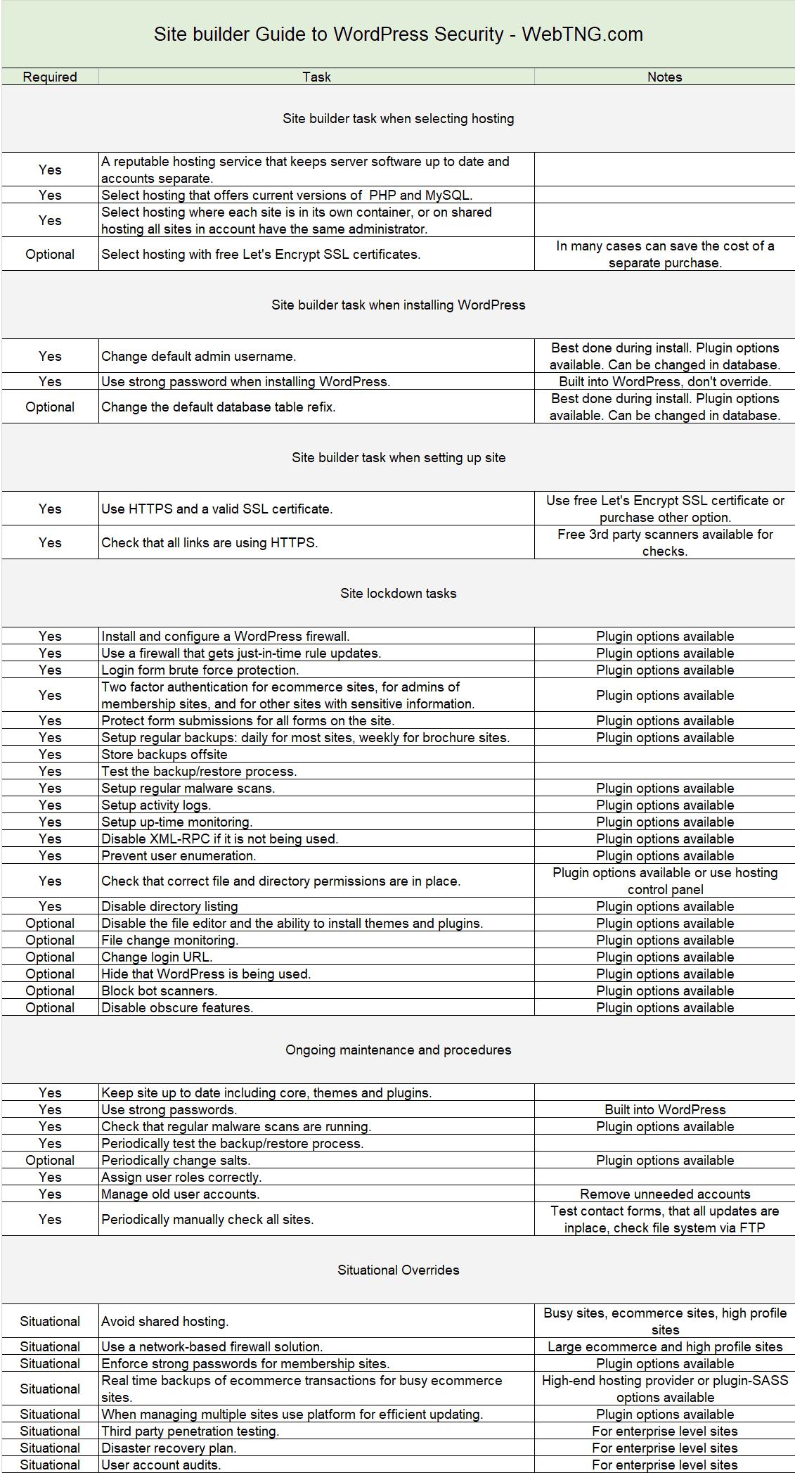 site builder guide to wordpress security webtng