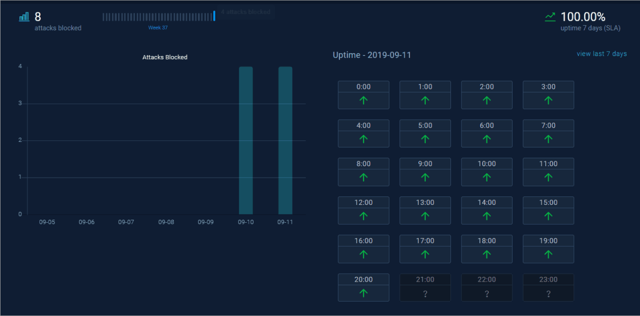 webarx dashboard site charts
