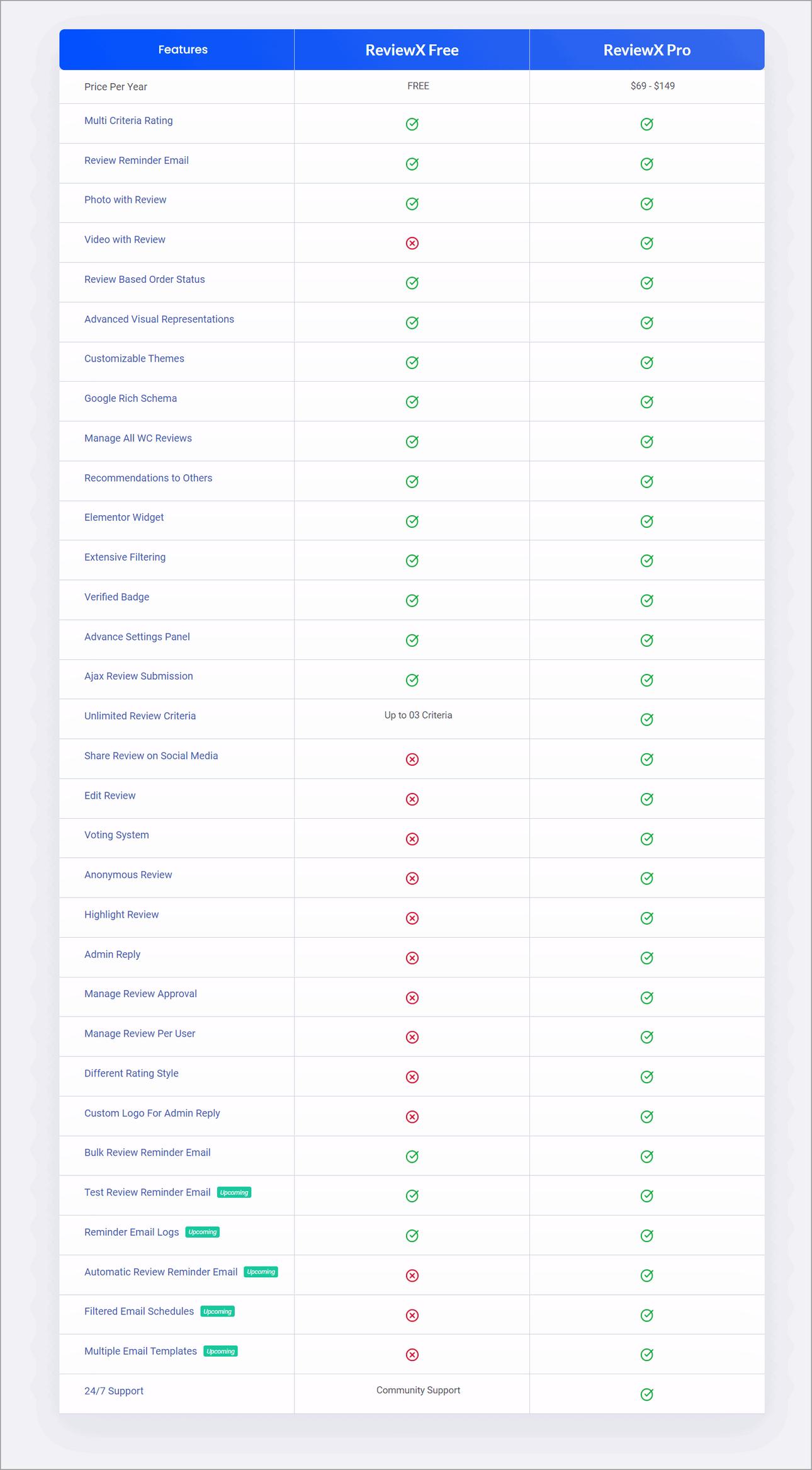 Reviewx Free Vs Pro
