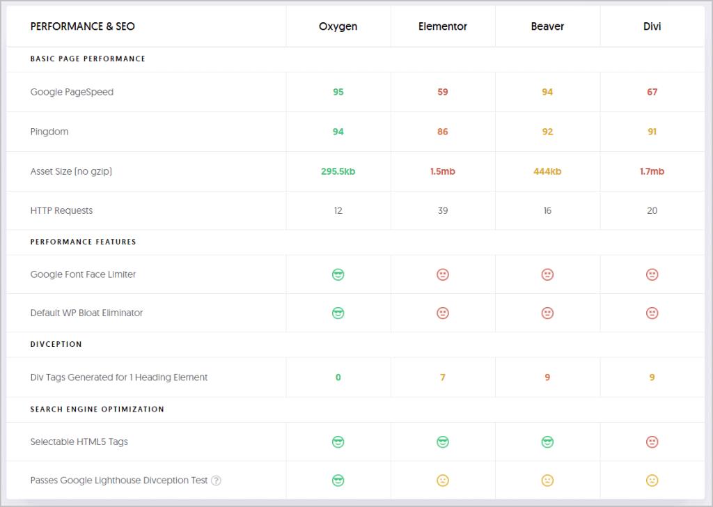Oxygen Performance Comparison Matrix